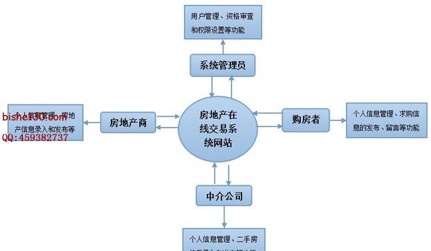 基于SSH的房地产在线交易系统