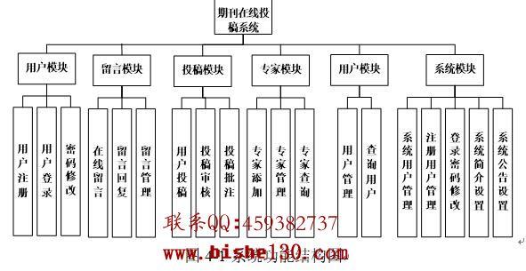 期刊投稿系统模块图